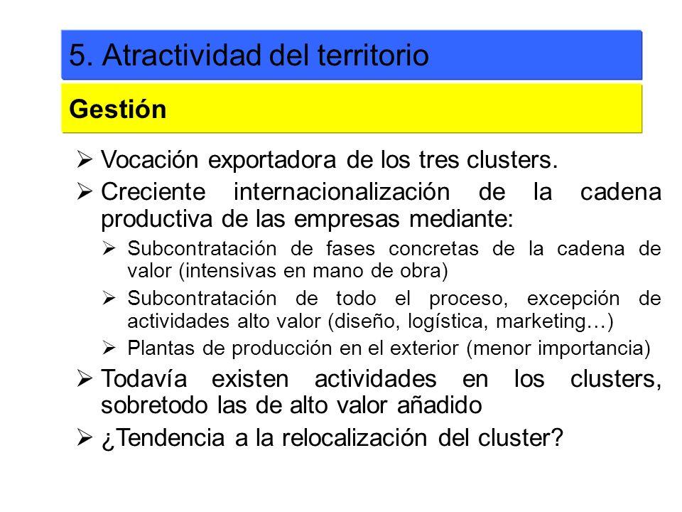 Vocación exportadora de los tres clusters. Creciente internacionalización de la cadena productiva de las empresas mediante: Subcontratación de fases c