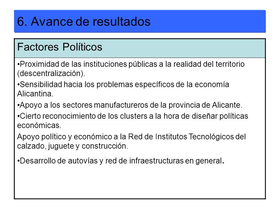 6. Avance de resultados Factores Políticos Proximidad de las instituciones públicas a la realidad del territorio (descentralización). Sensibilidad hac