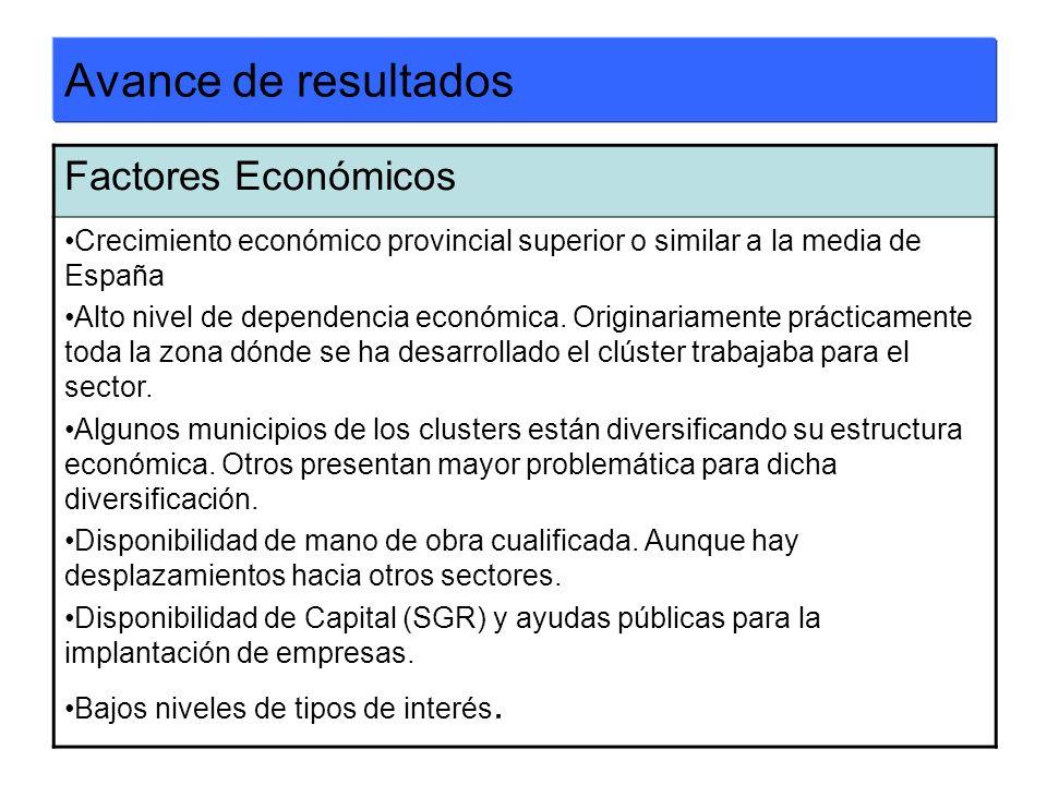 Avance de resultados Factores Económicos Crecimiento económico provincial superior o similar a la media de España Alto nivel de dependencia económica.