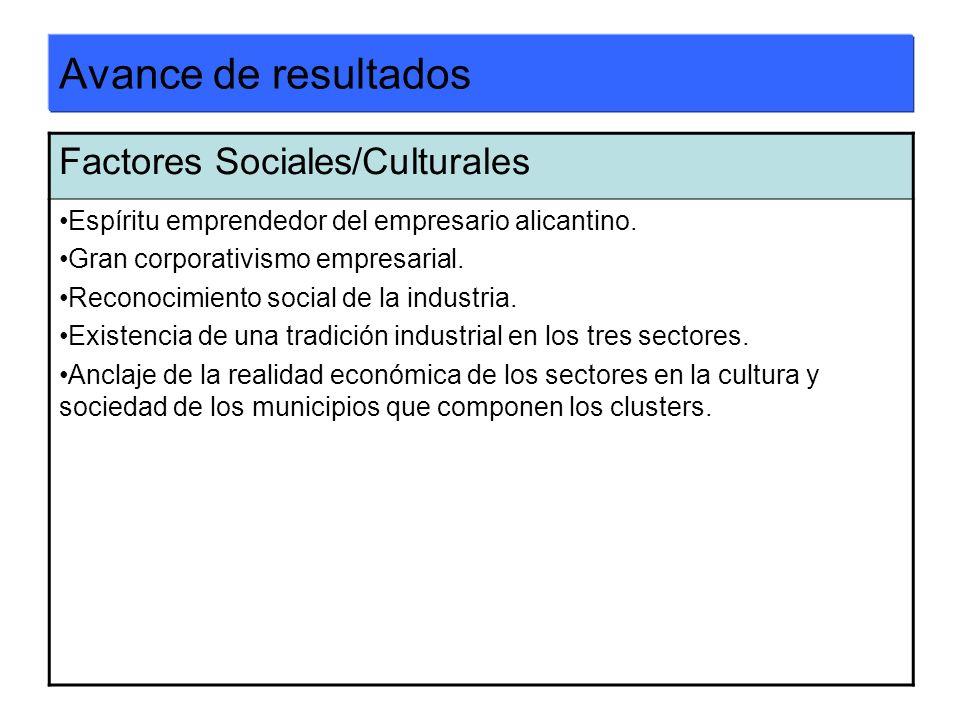 Avance de resultados Factores Sociales/Culturales Espíritu emprendedor del empresario alicantino. Gran corporativismo empresarial. Reconocimiento soci