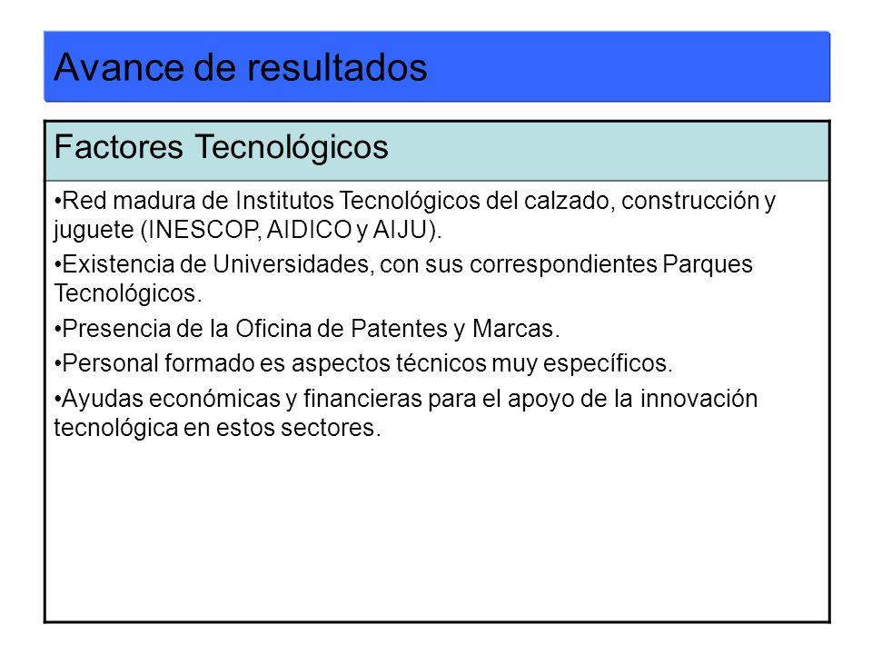 Avance de resultados Factores Tecnológicos Red madura de Institutos Tecnológicos del calzado, construcción y juguete (INESCOP, AIDICO y AIJU). Existen
