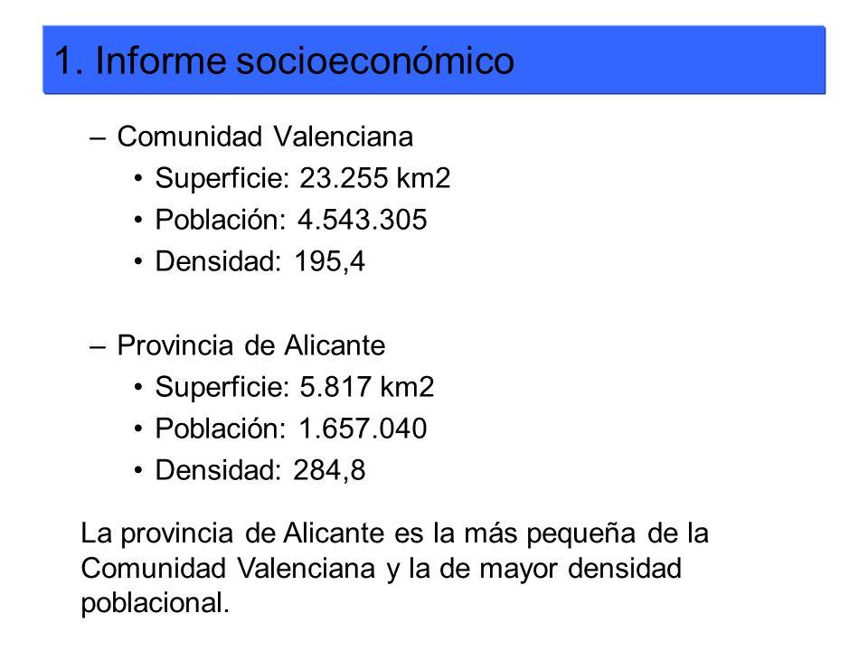 –Comunidad Valenciana Superficie: 23.255 km2 Población: 4.543.305 Densidad: 195,4 –Provincia de Alicante Superficie: 5.817 km2 Población: 1.657.040 De