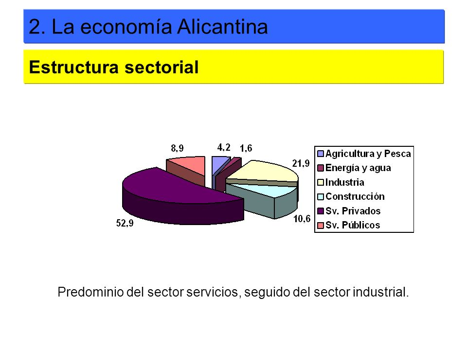2. La economía Alicantina Estructura sectorial Predominio del sector servicios, seguido del sector industrial.