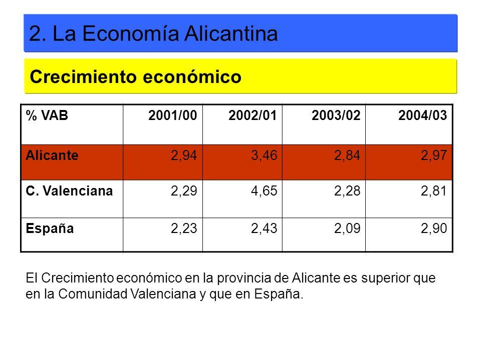 2. La Economía Alicantina % VAB2001/002002/012003/022004/03 Alicante2,943,462,842,97 C. Valenciana2,294,652,282,81 España2,232,432,092,90 Crecimiento