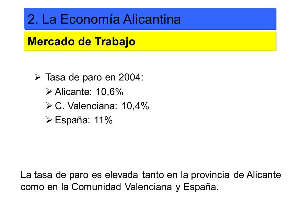 Tasa de paro en 2004: Alicante: 10,6% C. Valenciana: 10,4% España: 11% 2. La Economía Alicantina Mercado de Trabajo La tasa de paro es elevada tanto e