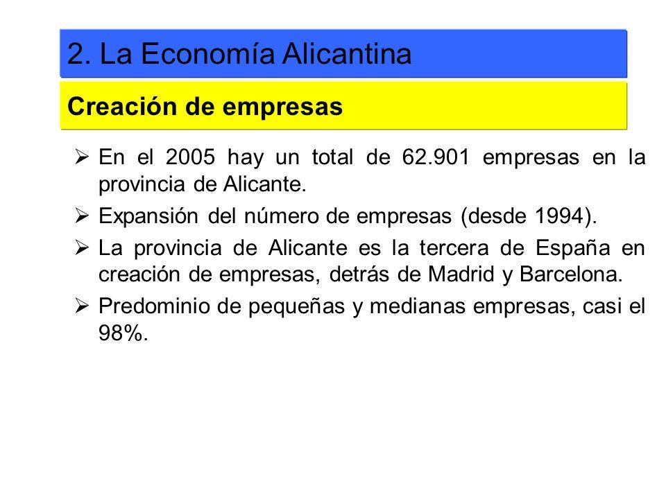 En el 2005 hay un total de 62.901 empresas en la provincia de Alicante. Expansión del número de empresas (desde 1994). La provincia de Alicante es la