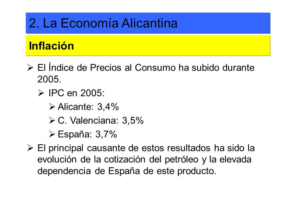 El Índice de Precios al Consumo ha subido durante 2005. IPC en 2005: Alicante: 3,4% C. Valenciana: 3,5% España: 3,7% El principal causante de estos re