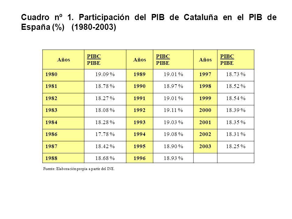 Cuadro nº 1. Participación del PIB de Cataluña en el PIB de España (%) (1980-2003) Años PIBC PIBE Años PIBC PIBE Años PIBC PIBE 198019.09 %198919.01 %