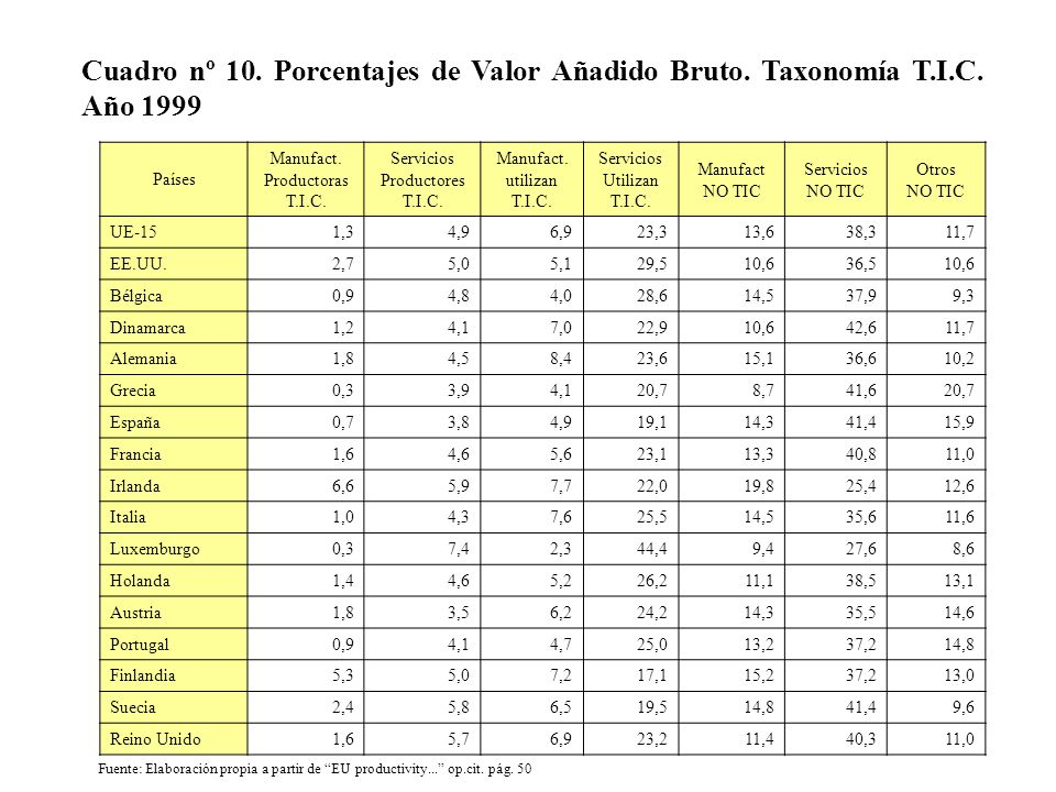 Cuadro nº 10. Porcentajes de Valor Añadido Bruto. Taxonomía T.I.C. Año 1999 Países Manufact. Productoras T.I.C. Servicios Productores T.I.C. Manufact.