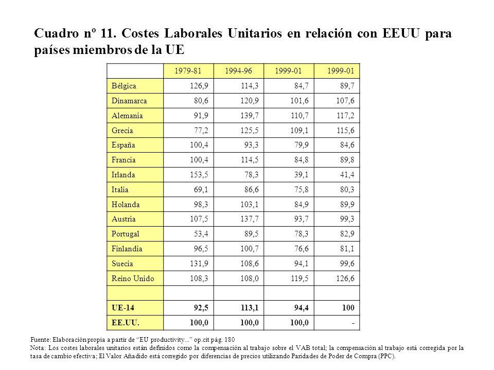 Cuadro nº 11. Costes Laborales Unitarios en relación con EEUU para países miembros de la UE 1979-811994-961999-01 Bélgica126,9114,384,789,7 Dinamarca8