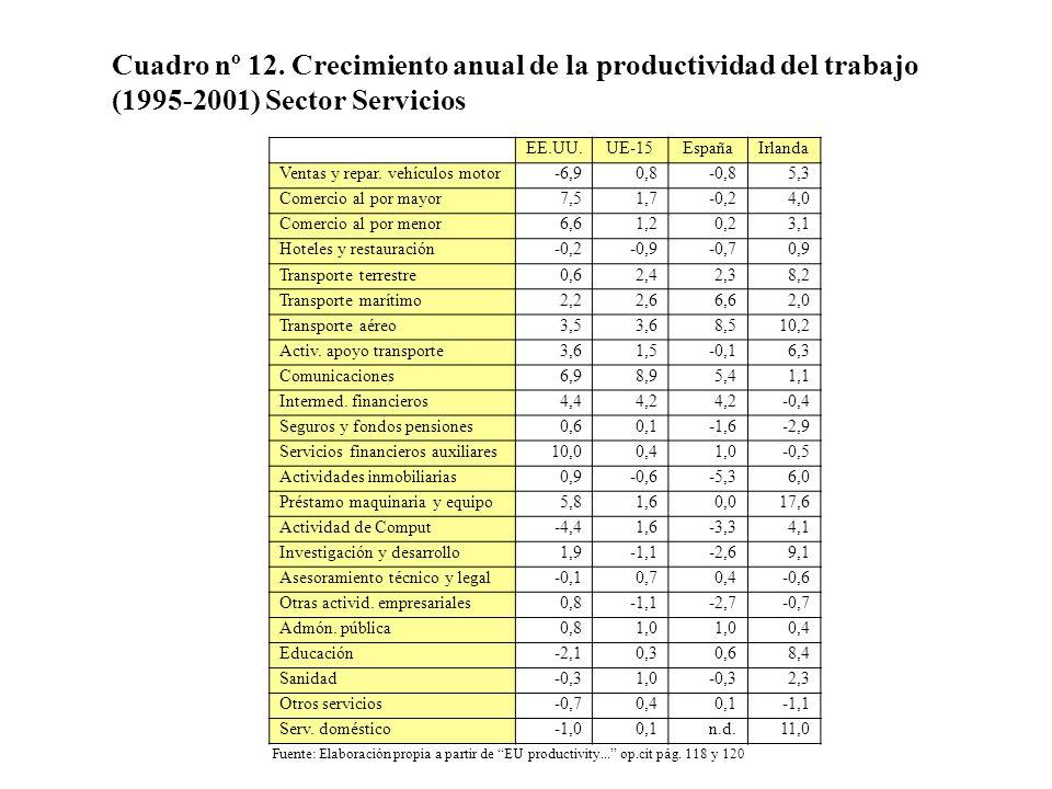 Cuadro nº 12. Crecimiento anual de la productividad del trabajo (1995-2001) Sector Servicios EE.UU.UE-15EspañaIrlanda Ventas y repar. vehículos motor-
