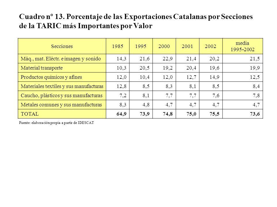 Cuadro nº 13. Porcentaje de las Exportaciones Catalanas por Secciones de la TARIC más Importantes por Valor Secciones19851995200020012002 media 1995-2