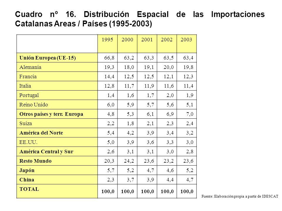 Cuadro nº 16. Distribución Espacial de las Importaciones Catalanas Areas / Países (1995-2003) 19952000200120022003 Unión Europea (UE-15) 66,863,263,36