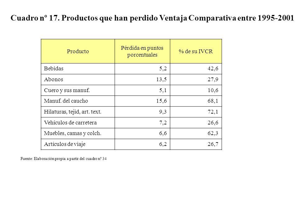 Cuadro nº 17. Productos que han perdido Ventaja Comparativa entre 1995-2001 Producto Pérdida en puntos porcentuales % de su IVCR Bebidas5,242,6 Abonos