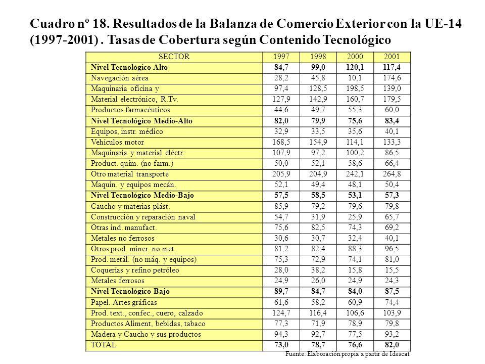 Cuadro nº 18. Resultados de la Balanza de Comercio Exterior con la UE-14 (1997-2001). Tasas de Cobertura según Contenido Tecnológico SECTOR19971998200