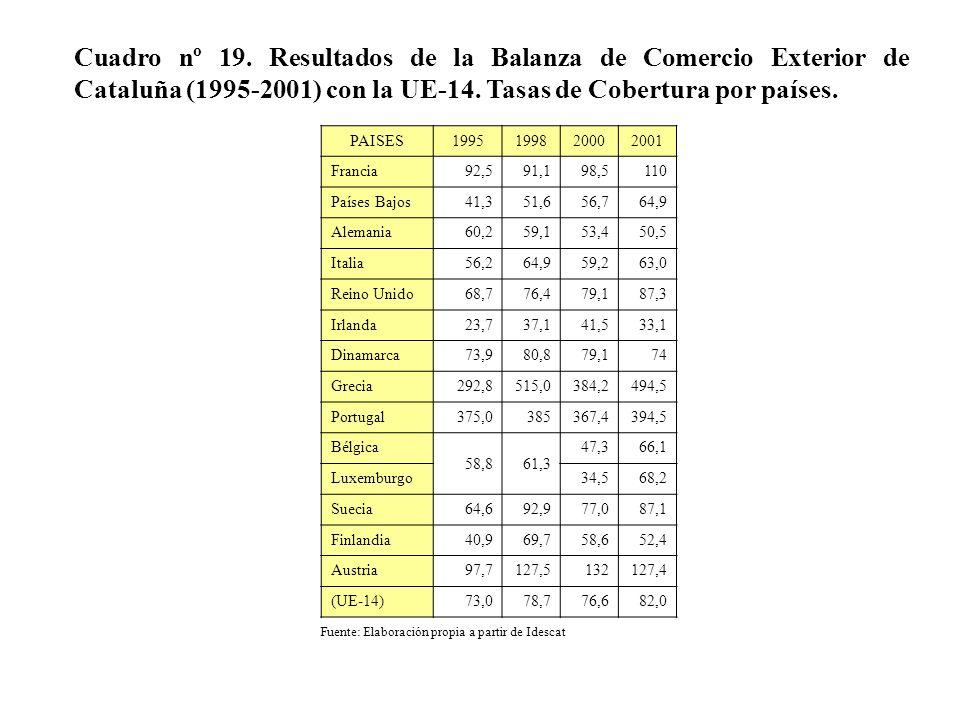 Cuadro nº 19. Resultados de la Balanza de Comercio Exterior de Cataluña (1995-2001) con la UE-14. Tasas de Cobertura por países. PAISES199519982000200