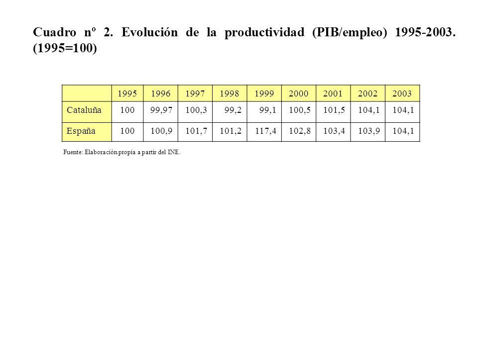 Cuadro nº 2. Evolución de la productividad (PIB/empleo) 1995-2003. (1995=100) 199519961997199819992000200120022003 Cataluña10099,97100,399,299,1100,51