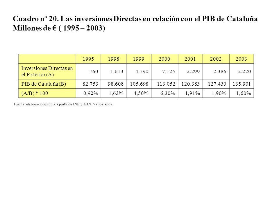 Cuadro nº 20. Las inversiones Directas en relación con el PIB de Cataluña Millones de ( 1995 – 2003) 1995199819992000200120022003 Inversiones Directas