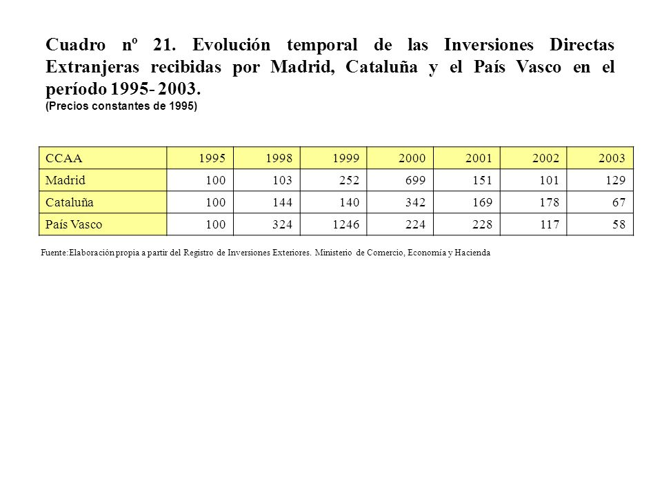 Cuadro nº 21. Evolución temporal de las Inversiones Directas Extranjeras recibidas por Madrid, Cataluña y el País Vasco en el período 1995- 2003. (Pre