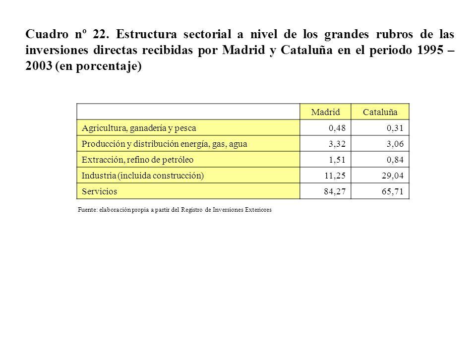 Cuadro nº 22. Estructura sectorial a nivel de los grandes rubros de las inversiones directas recibidas por Madrid y Cataluña en el periodo 1995 – 2003