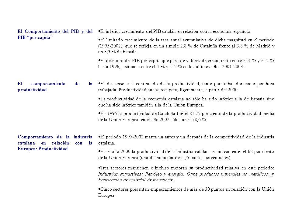 El Comportamiento del PIB y del PIB per capita El inferior crecimiento del PIB catalán en relación con la economía española El limitado crecimiento de