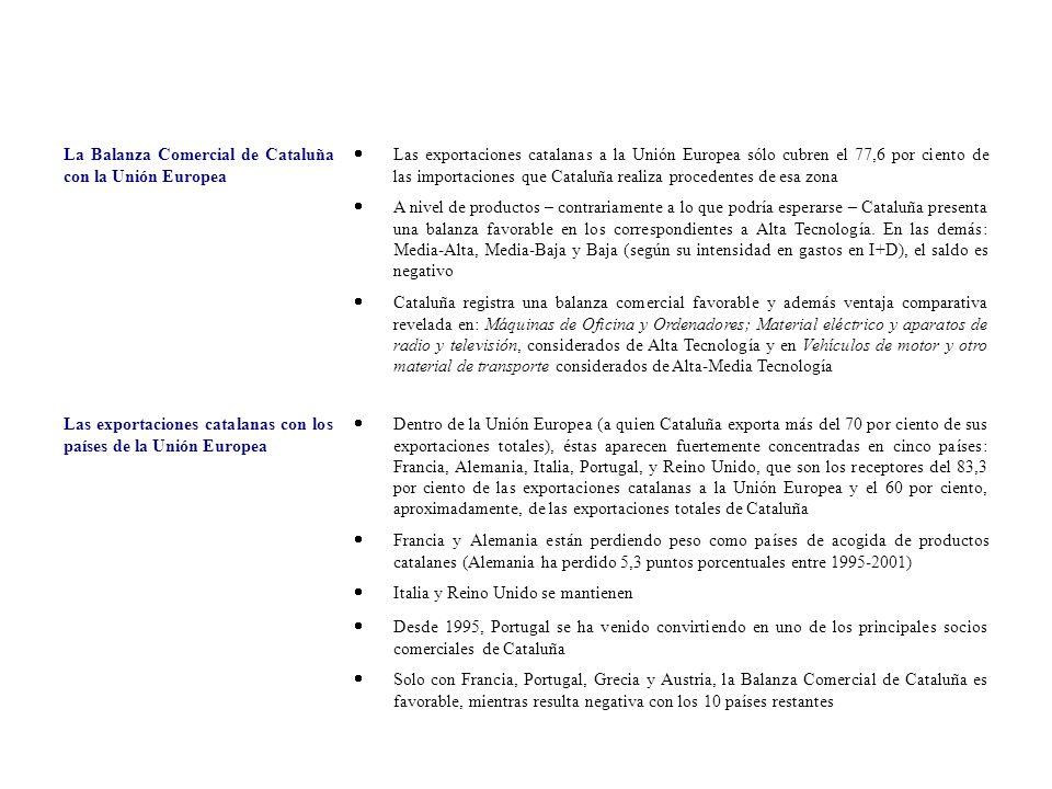 La Balanza Comercial de Cataluña con la Unión Europea Las exportaciones catalanas a la Unión Europea sólo cubren el 77,6 por ciento de las importacion