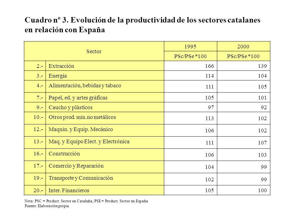 Cuadro nº 3. Evolución de la productividad de los sectores catalanes en relación con España Sector 19952000 PSc/PSe *100 2.-Extracción 166139 3.-Energ