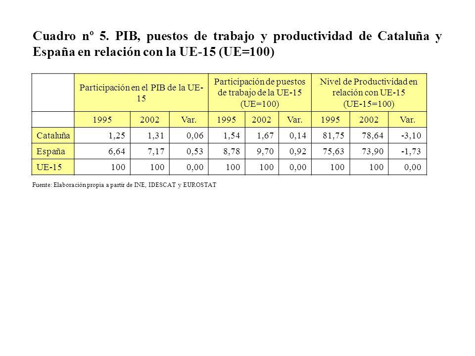 Cuadro nº 5. PIB, puestos de trabajo y productividad de Cataluña y España en relación con la UE-15 (UE=100) Participación en el PIB de la UE- 15 Parti