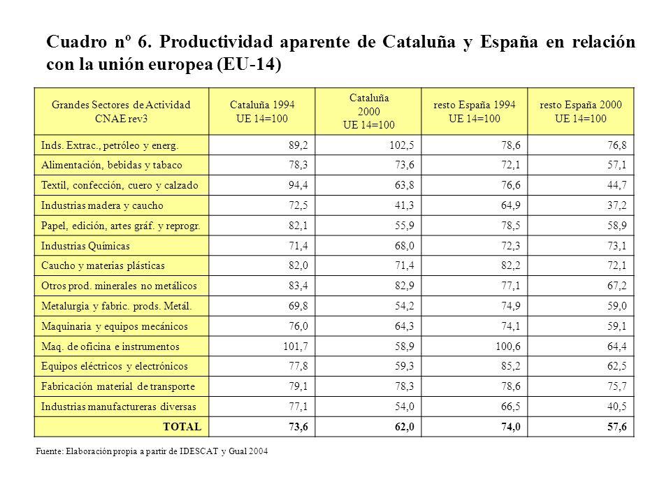 Cuadro nº 6. Productividad aparente de Cataluña y España en relación con la unión europea (EU-14) Grandes Sectores de Actividad CNAE rev3 Cataluña 199