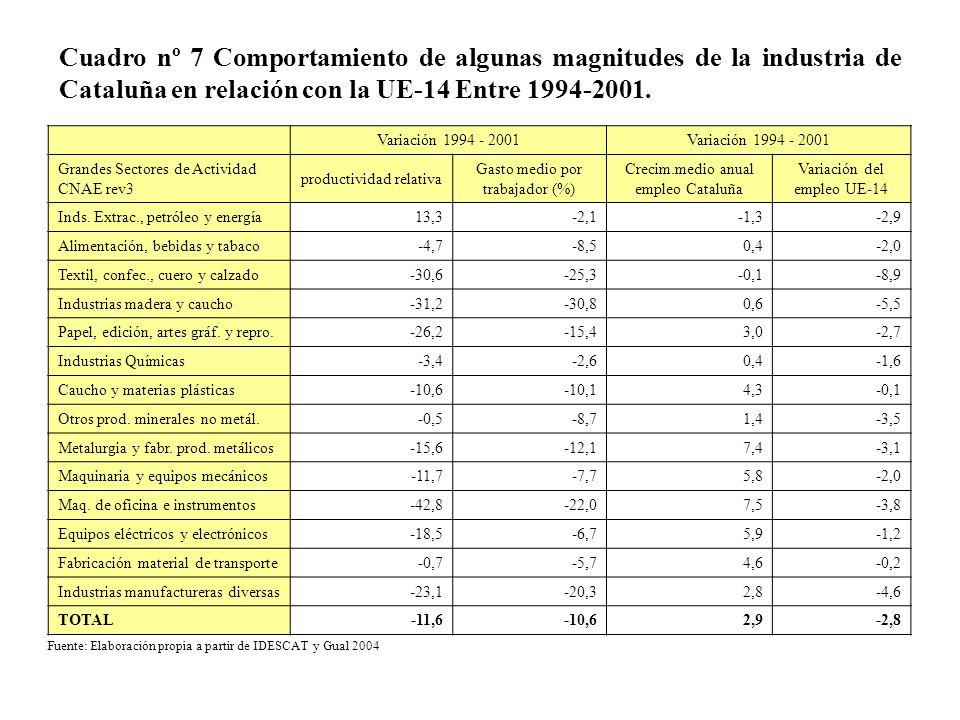Cuadro nº 7 Comportamiento de algunas magnitudes de la industria de Cataluña en relación con la UE-14 Entre 1994-2001. Variación 1994 - 2001 Grandes S