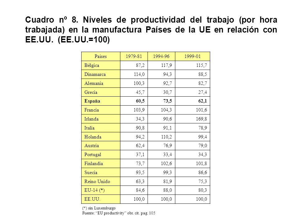 Cuadro nº 8. Niveles de productividad del trabajo (por hora trabajada) en la manufactura Países de la UE en relación con EE.UU. (EE.UU.=100) Países197