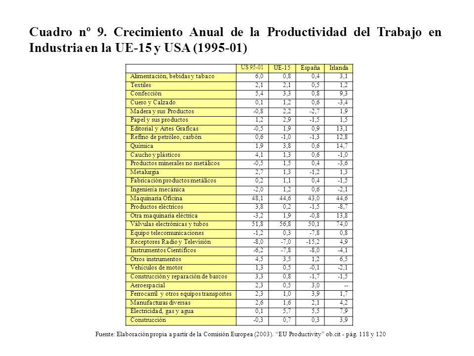 Cuadro nº 9. Crecimiento Anual de la Productividad del Trabajo en Industria en la UE-15 y USA (1995-01) US 95-01 UE-15EspañaIrlanda Alimentación, bebi