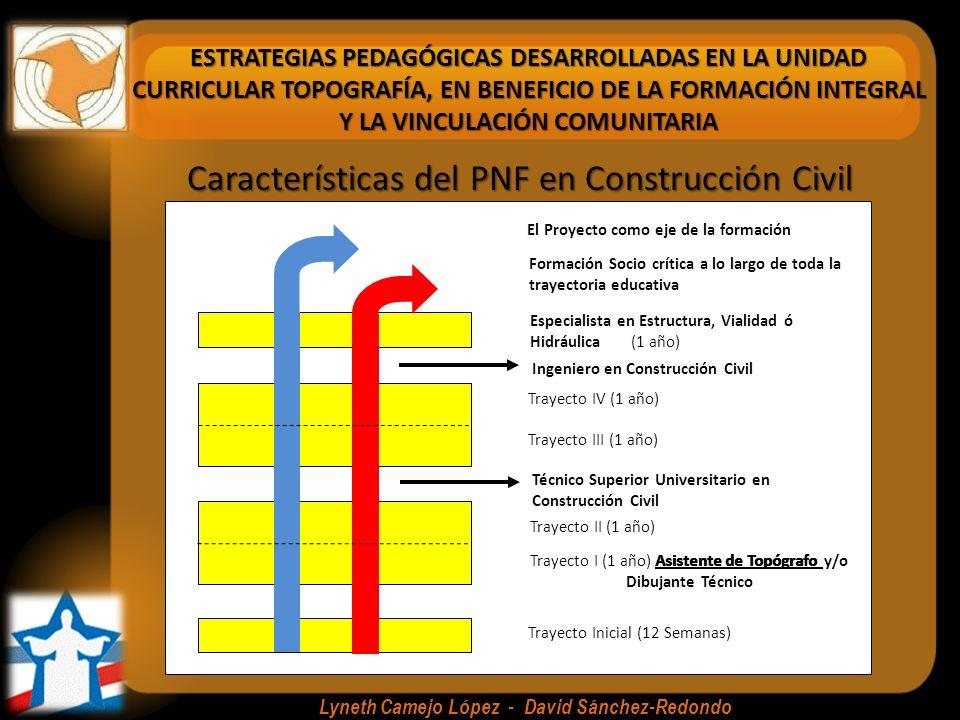 ESTRATEGIAS PEDAGÓGICAS DESARROLLADAS EN LA UNIDAD CURRICULAR TOPOGRAFÍA, EN BENEFICIO DE LA FORMACIÓN INTEGRAL Y LA VINCULACIÓN COMUNITARIA Lyneth Camejo López - David Sánchez-Redondo Trimestre ITrimestre IITrimestre III Introducción a la topografía, mediciones y coordenadas AltimetríaCartografía Levantamientos Planimétricos Nociones sobre Curvas de Nivel Sistemas de Información Geográfica (SIG) Calculo de áreasTopografía de ObrasCatastro Sistema de posicionamiento global (GPS) Contenidos Temáticos de la Unidad Curricular de Topografía