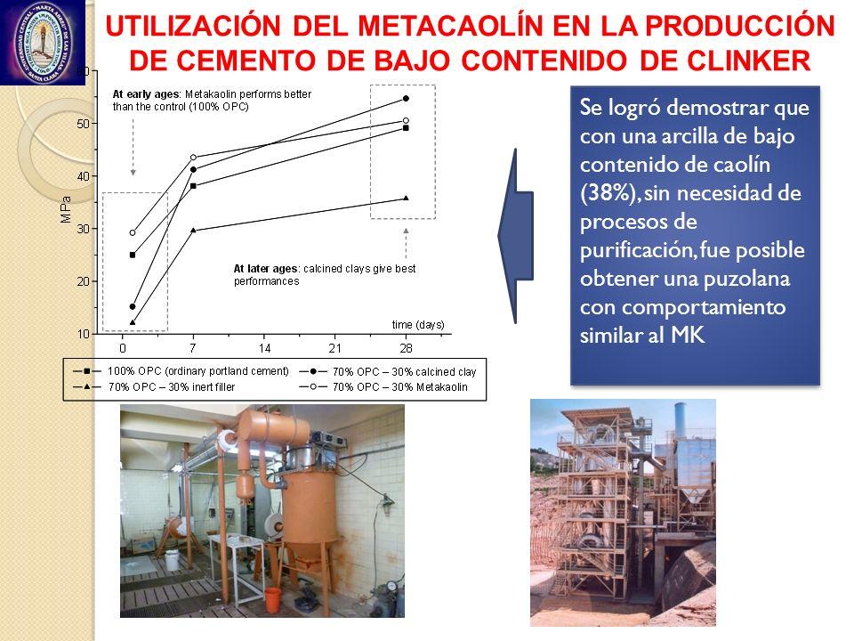 Se logró demostrar que con una arcilla de bajo contenido de caolín (38%), sin necesidad de procesos de purificación, fue posible obtener una puzolana