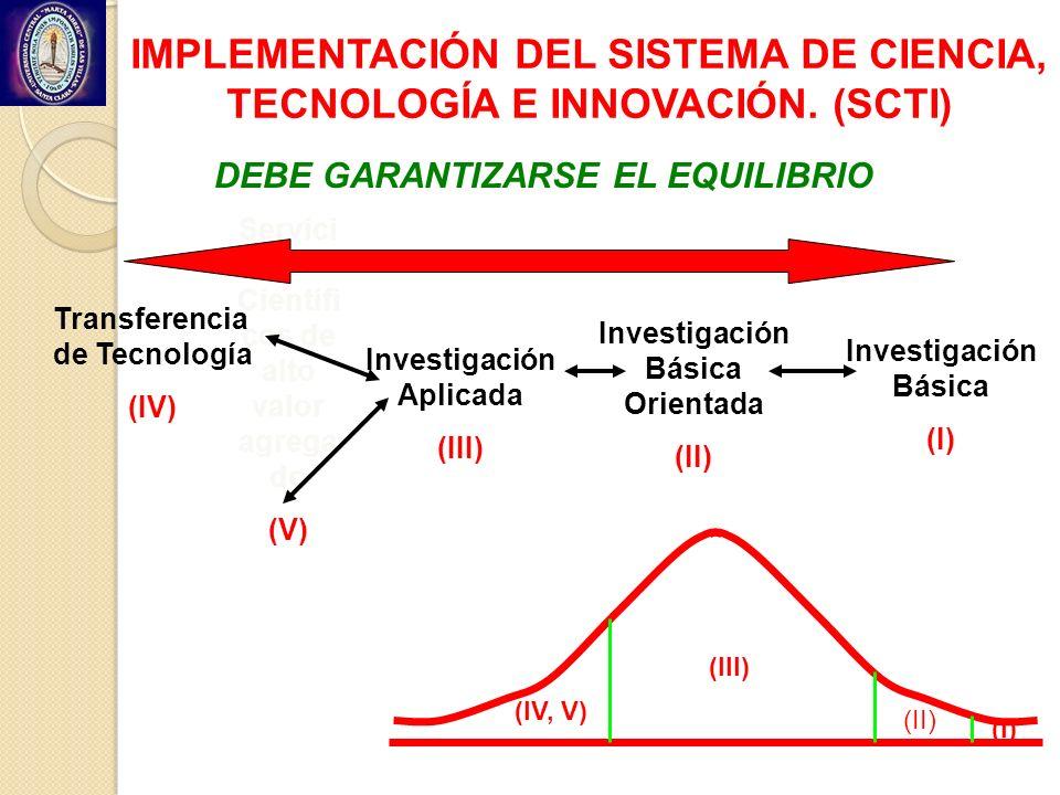 Investigación Básica (I) Investigación Básica Orientada (II) Investigación Aplicada (III) Transferencia de Tecnología (IV) Servici os Científi cos de