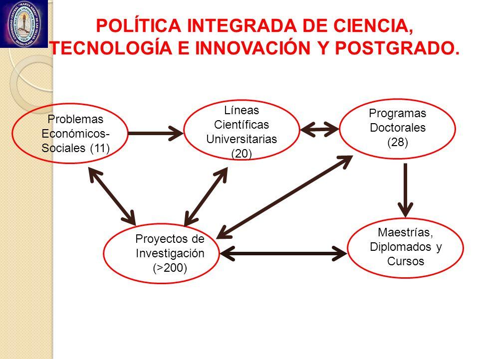 POLÍTICA INTEGRADA DE CIENCIA, TECNOLOGÍA E INNOVACIÓN Y POSTGRADO. Problemas Económicos- Sociales (11) Líneas Científicas Universitarias (20) Proyect