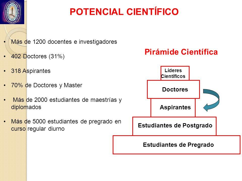 POTENCIAL CIENTÍFICO Más de 1200 docentes e investigadores 402 Doctores (31%) 318 Aspirantes 70% de Doctores y Master Más de 2000 estudiantes de maest
