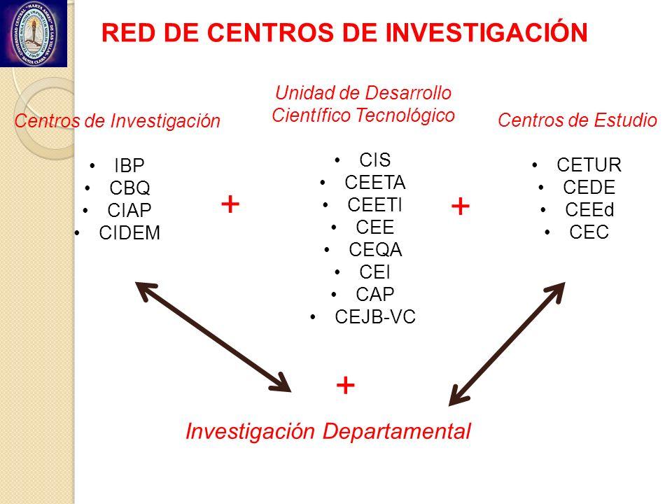 RED DE CENTROS DE INVESTIGACIÓN Centros de Investigación IBP CBQ CIAP CIDEM + Unidad de Desarrollo Científico Tecnológico CIS CEETA CEETI CEE CEQA CEI