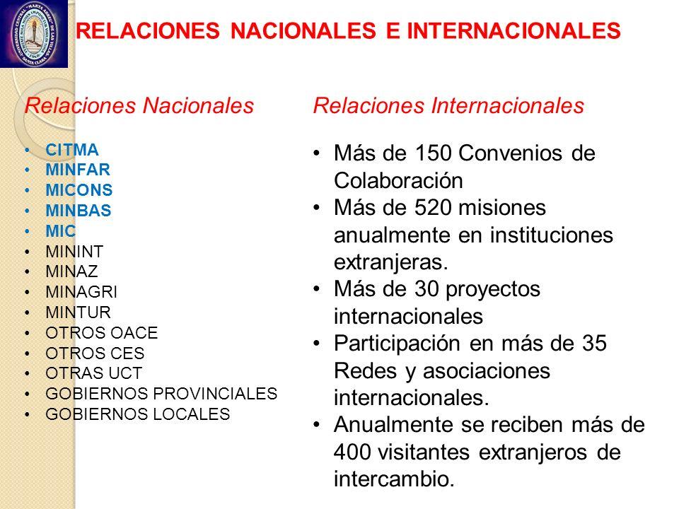 RELACIONES NACIONALES E INTERNACIONALES Relaciones Nacionales CITMA MINFAR MICONS MINBAS MIC MININT MINAZ MINAGRI MINTUR OTROS OACE OTROS CES OTRAS UC