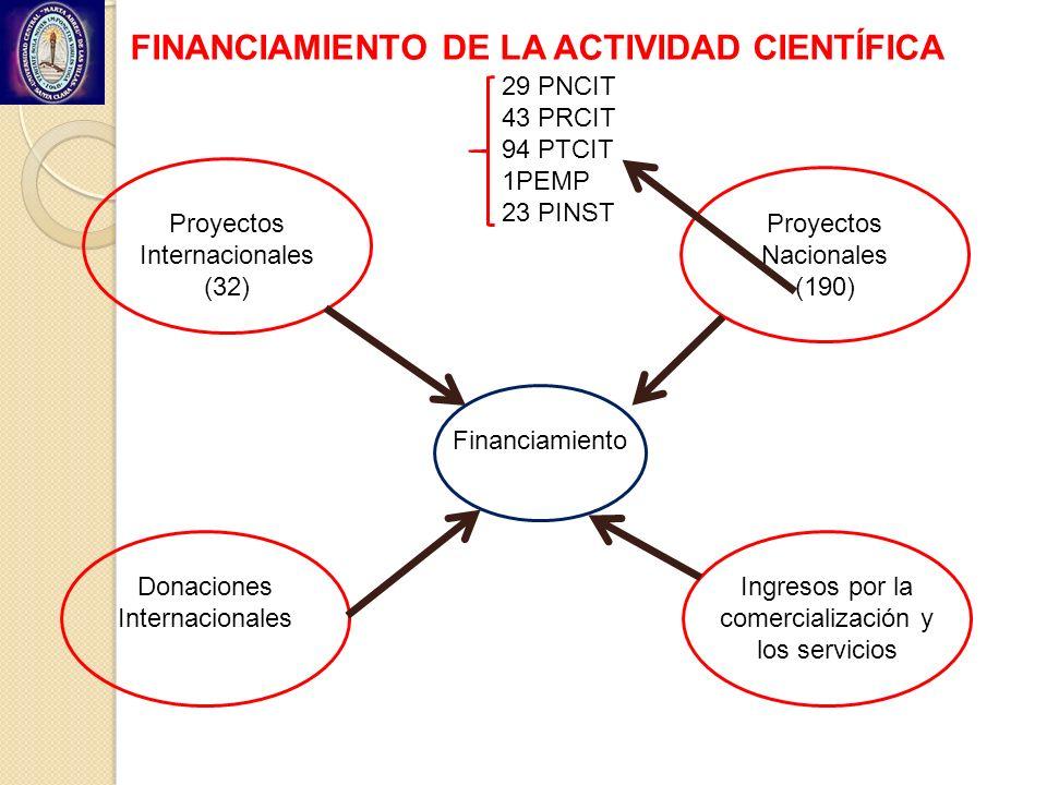 FINANCIAMIENTO DE LA ACTIVIDAD CIENTÍFICA Proyectos Internacionales (32) Proyectos Nacionales (190) Donaciones Internacionales Ingresos por la comerci