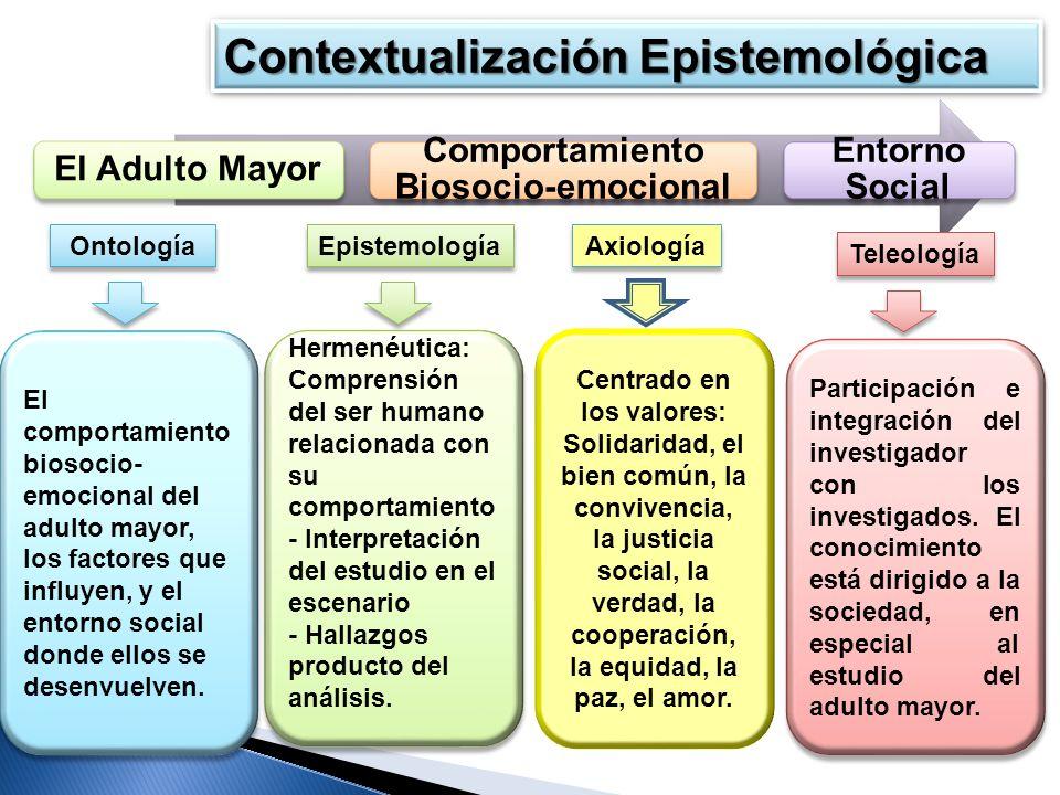 El Adulto Mayor Comportamiento Biosocio-emocional Entorno Social Ontología Epistemología Axiología Teleología El comportamiento biosocio- emocional de