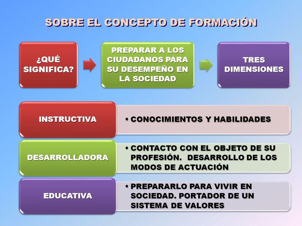 ENFOQUE INTEGRAL PARTICIPAN ESTUDIANTESESTUDIANTES SOCIEDADSOCIEDAD PROFESORES PROFESORES FAMILIARESFAMILIARES DIMENSIONES CURRICULARCURRICULAR EXTRACURRICULAREXTRACURRICULAR ORGANIZA DESDE FILIALES CARRERAS CARRERAS ENTIDADES LABORALES CULTURALES Y SOCIALES PROYECTOS EDUCATIVOS LABOR EDUCATIVA PERSONALIZADALABOR EDUCATIVA PERSONALIZADA ¿CÓMO SE MATERIALIZA EL ENFOQUE INTEGRAL EN LA FORMACIÓN?