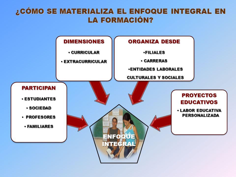 ENFOQUE INTEGRAL PARTICIPAN ESTUDIANTESESTUDIANTES SOCIEDADSOCIEDAD PROFESORES PROFESORES FAMILIARESFAMILIARES DIMENSIONES CURRICULARCURRICULAR EXTRACURRICULAREXTRACURRICULAR ORGANIZA DESDE FILIALES CARRERAS CARRERAS ENTIDADES LABORALES CULTURALES Y SOCIALES PROYECTOS EDUCATIVOS LABOR EDUCATIVA PERSONALIZADALABOR EDUCATIVA PERSONALIZADA ¿CÓMO SE MATERIALIZA EL ENFOQUE INTEGRAL EN LA FORMACIÓN