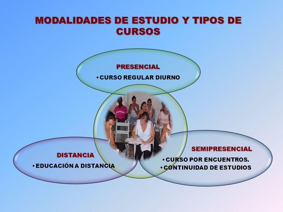 ACTIVIDADES PRESENCIALES CLASECLASE CONSULTACONSULTA TUTORÍATUTORÍA ESTUDIO INDEPENDIENTE GUÍAS DE CARRERA GUÍAS DE ESTUDIO TEXTOS BÁSICOS SERVICIOS DE INFORMACIÓN CIENTÍFICO TÉCNICO Y DOCENTE VIDEOCONFERENCIAS TEXTOS COMPLEMENTARIOS TELECONFERENCIAS MULTIMEDIAS CONECTIVIDAD BIBLIOTECAS MUNICIPALES DOMINIO DE LA LENGUA MATERNA PRÁCTICA LABORAL ACTIVIDAD CIENTÍFICA COMPOMENTES BÁSICOS DE LA FORMACIÓN PROBLEMAS PROFESIONALES DEL MUNICIPIO