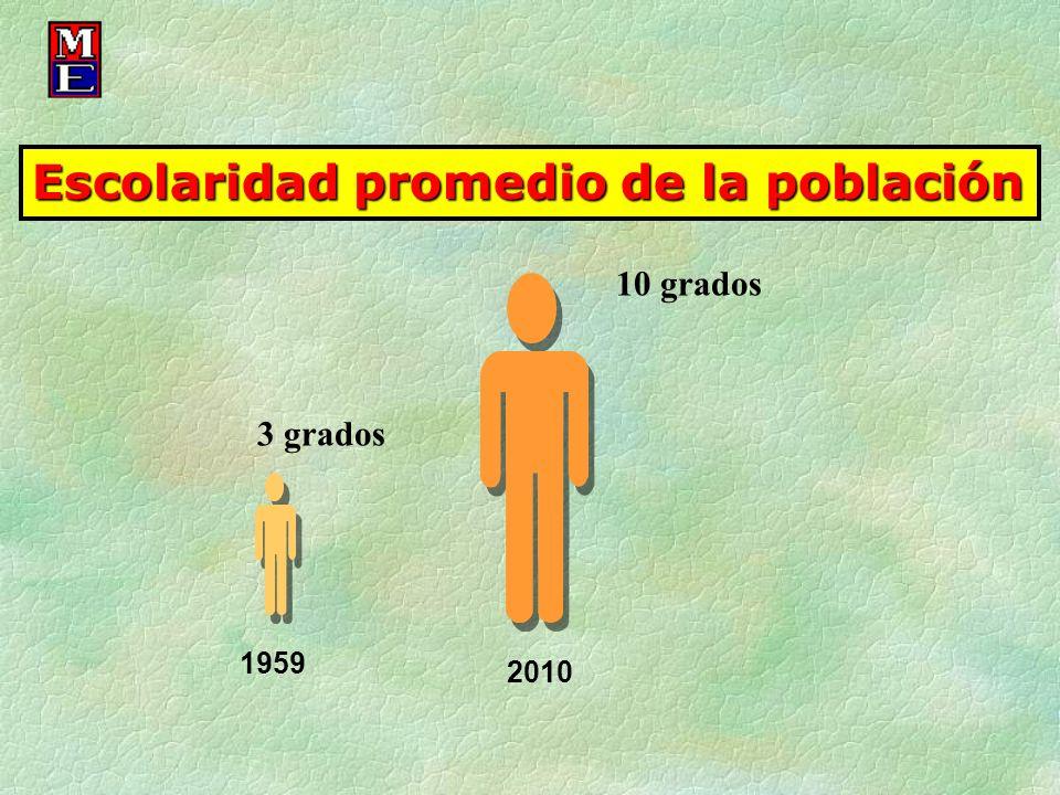 Escolaridad promedio de la población 10 grados 3 grados 2010 1959