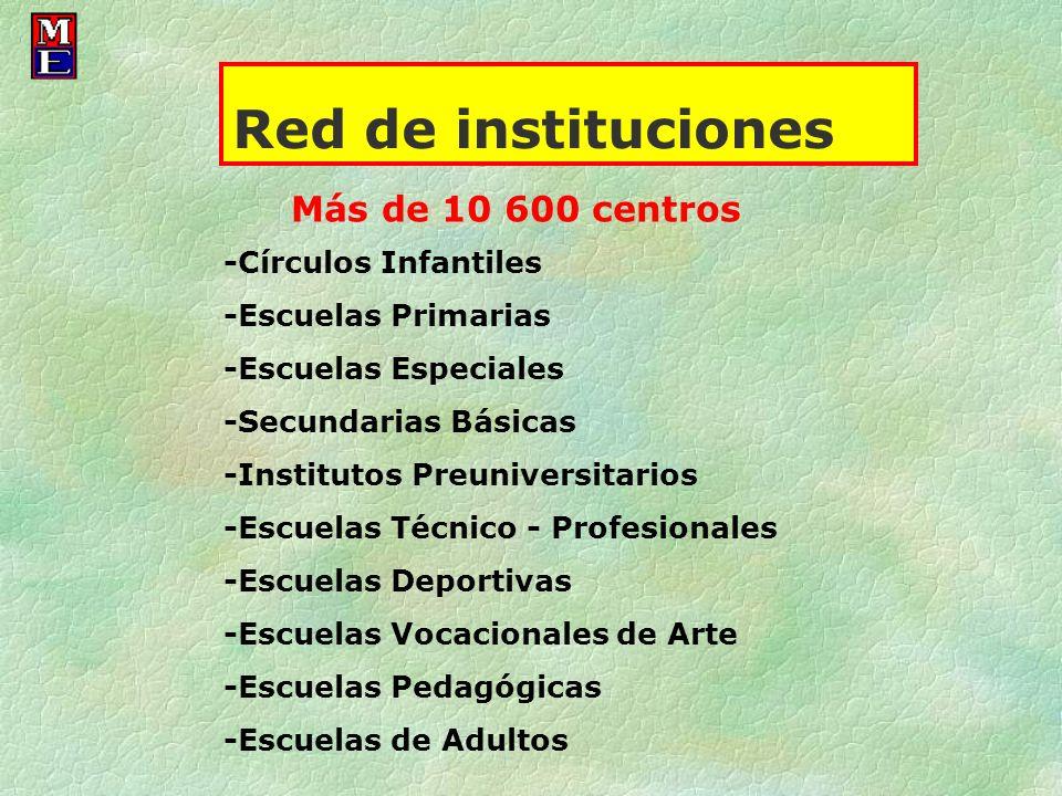 Red de instituciones Más de 10 600 centros -Círculos Infantiles -Escuelas Primarias -Escuelas Especiales -Secundarias Básicas -Institutos Preuniversit