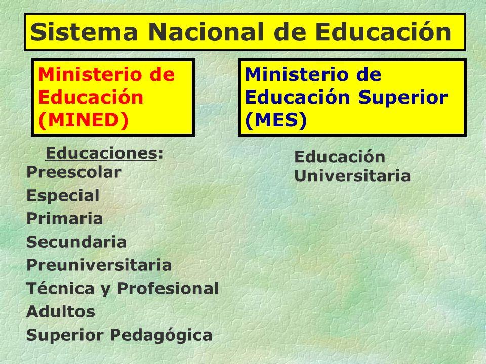 Preescolar Especial Primaria Secundaria Preuniversitaria Técnica y Profesional Adultos Superior Pedagógica Educaciones: Ministerio de Educación (MINED