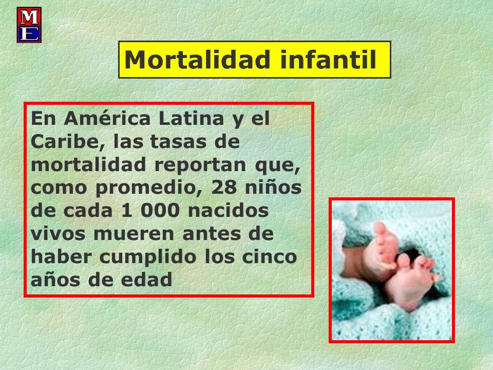 En América Latina y el Caribe, las tasas de mortalidad reportan que, como promedio, 28 niños de cada 1 000 nacidos vivos mueren antes de haber cumplid
