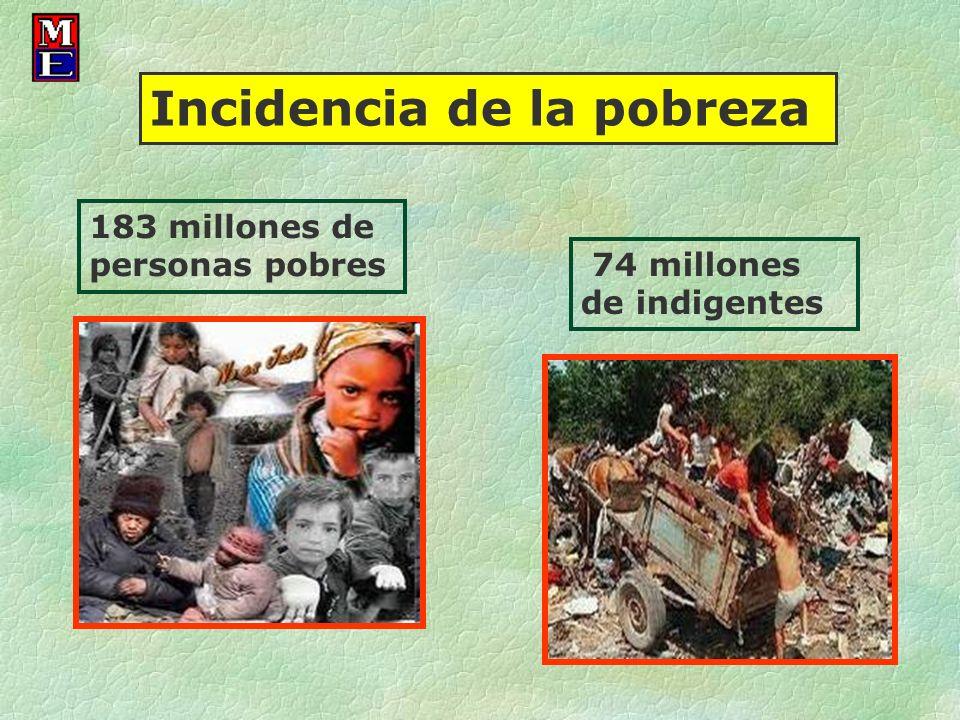 183 millones de personas pobres 74 millones de indigentes Incidencia de la pobreza