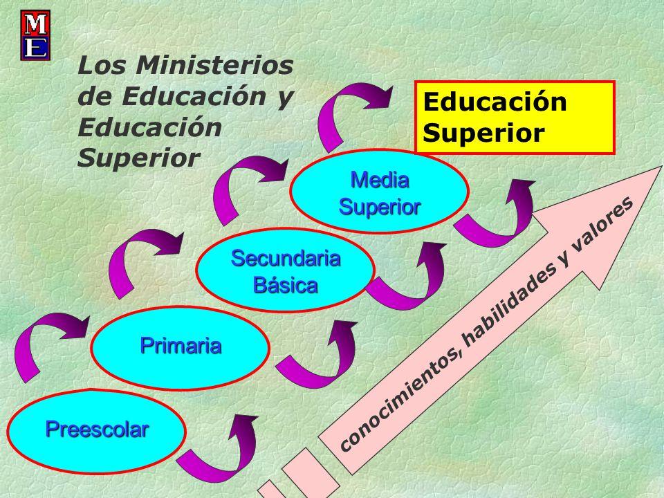Preescolar Primaria Secundaria Básica Media Superior Educación Superior Los Ministerios de Educación y Educación Superior conocimientos, habilidades y